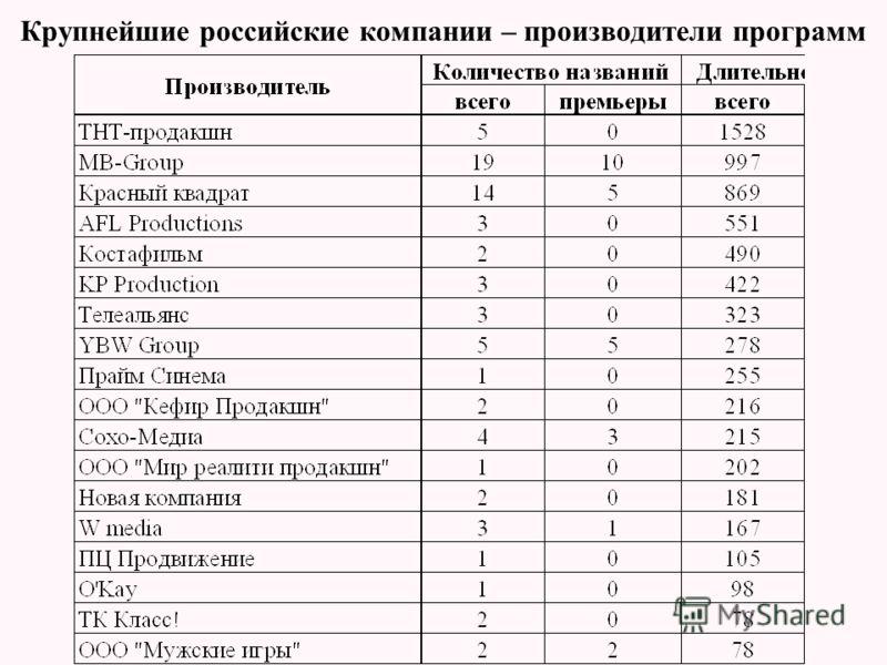 Крупнейшие российские компании – производители программ