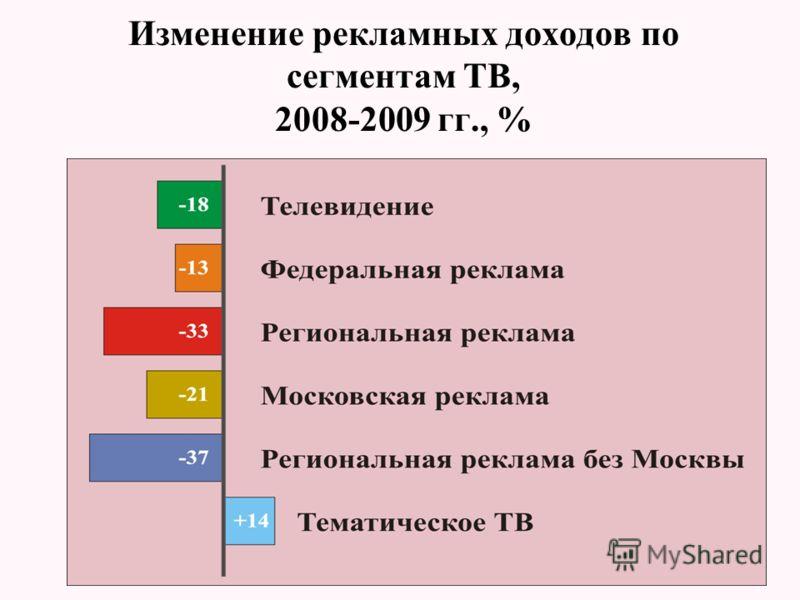 Изменение рекламных доходов по сегментам ТВ, 2008-2009 гг., %