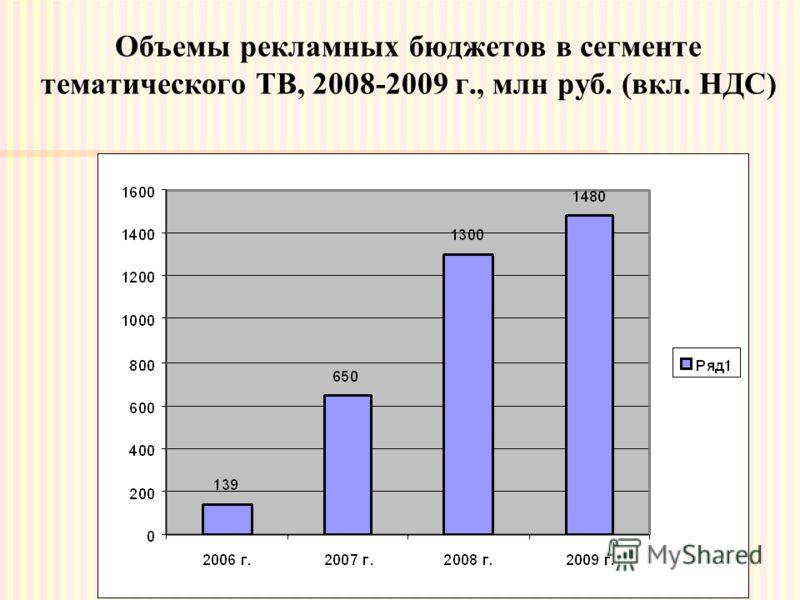 Объемы рекламных бюджетов в сегменте тематического ТВ, 2008-2009 г., млн руб. (вкл. НДС)