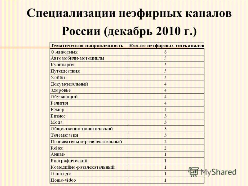 Специализации неэфирных каналов России (декабрь 2010 г.)