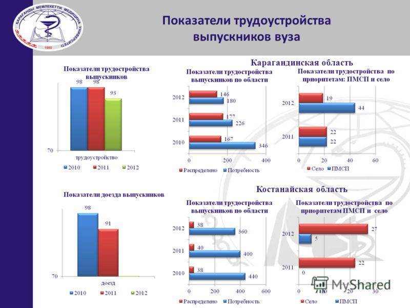 Показатели трудоустройства выпускников вуза Карагандинская область Костанайская область