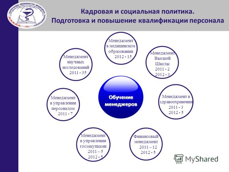 Менеджмент в медицинском образовании 2012 - 15 Менеджмент Высшей Школы 2011 - 2 2012 - 3 Менеджмент научных исследований 2011 - 35 Менеджмент в здравоохранении 2011 - 3 2012 - 5 Финансовый менеджмент 2011 – 12 2012 - 5 Менеджмент в управлении персона