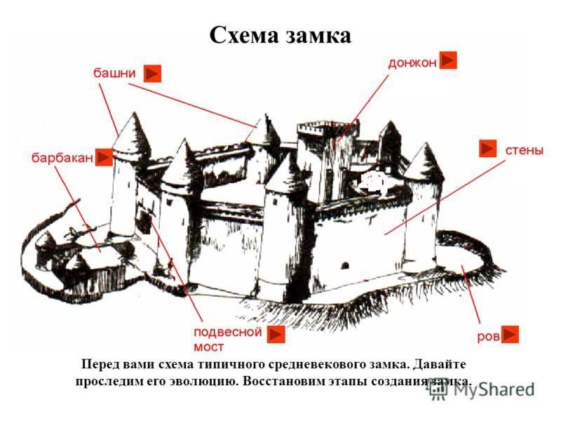 Перед вами схема типичного средневекового замка. Давайте проследим его эволюцию. Восстановим этапы создания замка. Схема замка