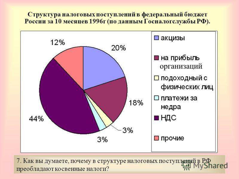 Структура налоговых поступлений в федеральный бюджет России за 10 месяцев 1996г (по данным Госналогслужбы РФ). 7. Как вы думаете, почему в структуре налоговых поступлений в РФ преобладают косвенные налоги? организаций