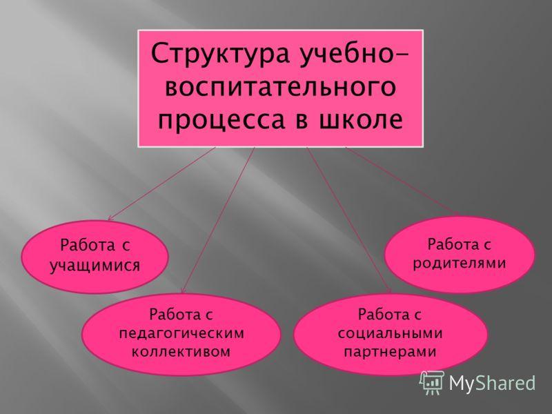 Структура учебно- воспитательного процесса в школе Работа с учащимися Работа с педагогическим коллективом Работа с социальными партнерами Работа с родителями