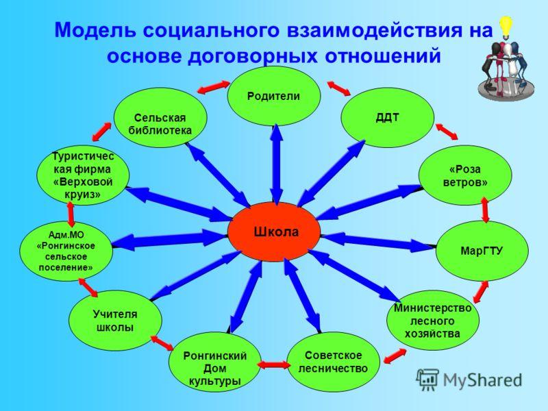 Модель социального взаимодействия на основе договорных отношений