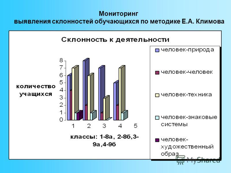 Мониторинг выявления склонностей обучающихся по методике Е.А. Климова