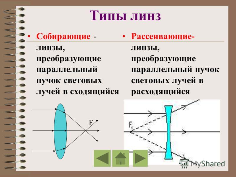 Типы линз Собирающие - линзы, преобразующие параллельный пучок световых лучей в сходящийся Рассеивающие- линзы, преобразующие параллельный пучок световых лучей в расходящийся F