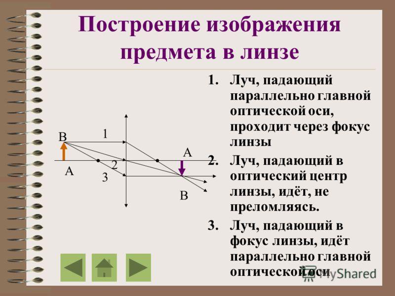 Построение изображения предмета в линзе 1.Луч, падающий параллельно главной оптической оси, проходит через фокус линзы 2.Луч, падающий в оптический центр линзы, идёт, не преломляясь. 3.Луч, падающий в фокус линзы, идёт параллельно главной оптической