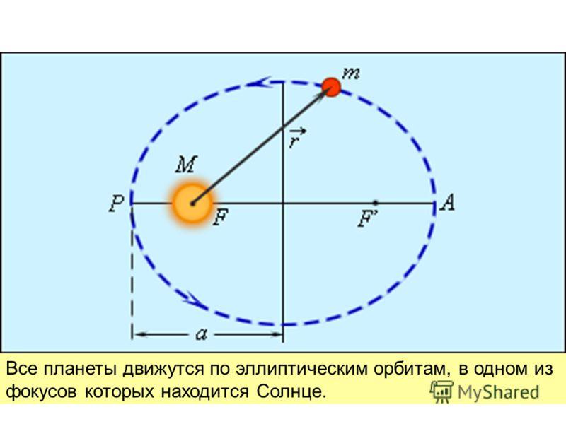 Все планеты движутся по эллиптическим орбитам, в одном из фокусов которых находится Солнце.