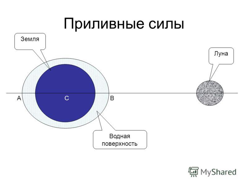 Приливные силы Луна Земля АВС Водная поверхность