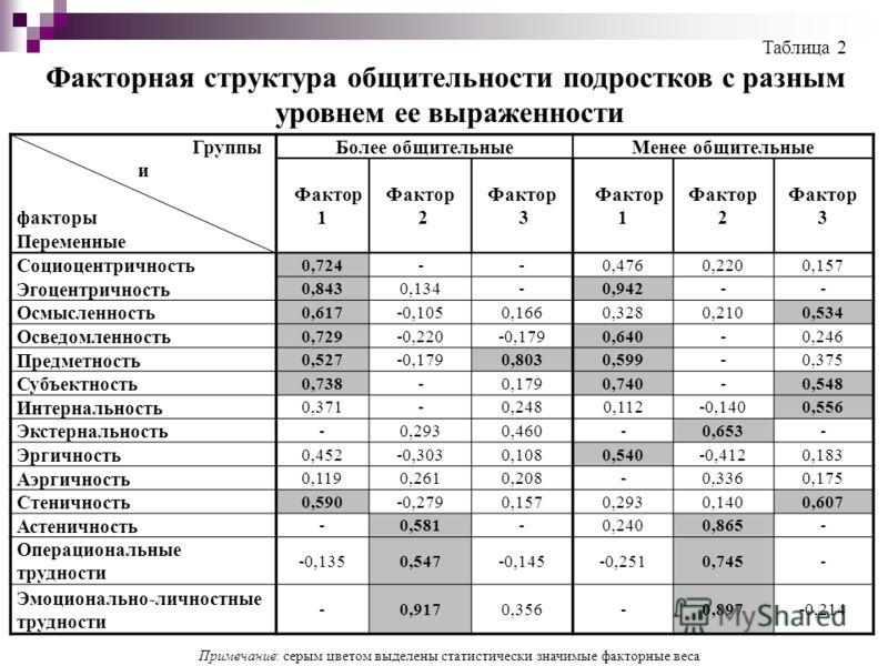 Группы и факторы Переменные Более общительныеМенее общительные Фактор 1 Фактор 2 Фактор 3 Фактор 1 Фактор 2 Фактор 3 Социоцентричность 0,724--0,4760,2200,157 Эгоцентричность 0,8430,134-0,942-- Осмысленность 0,617-0,1050,1660,3280,2100,534 Осведомленн