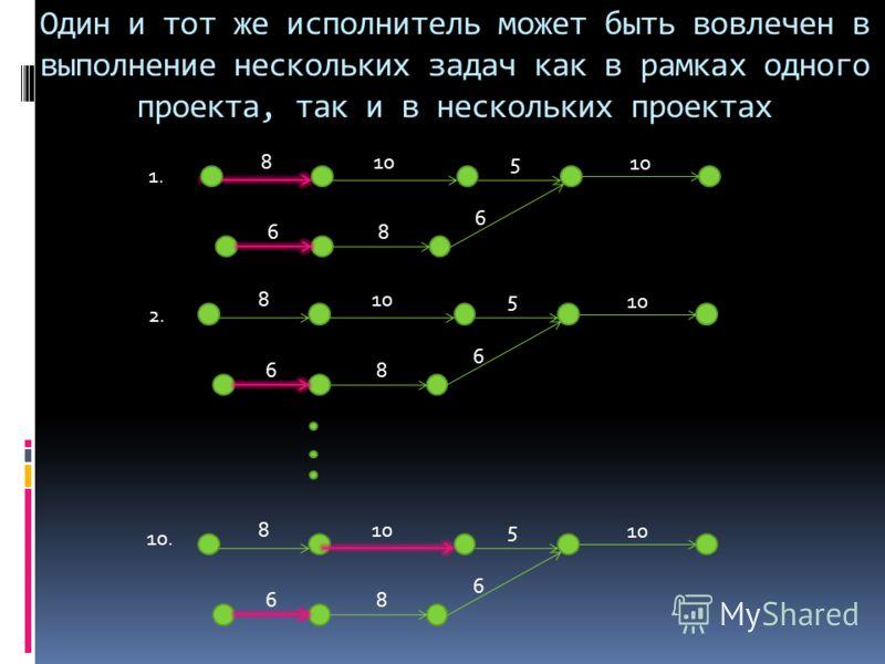 Один и тот же исполнитель может быть вовлечен в выполнение нескольких задач как в рамках одного проекта, так и в нескольких проектах 8105 68 6 8 5 68 6 8 5 68 6 1. 2. 10.