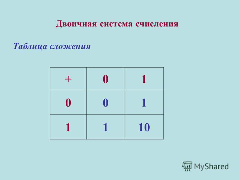 Двоичная система счисления Таблица сложения +01 001 1110