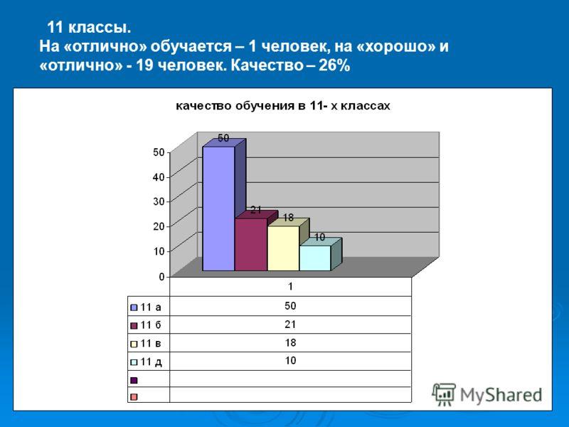 11 классы. На «отлично» обучается – 1 человек, на «хорошо» и «отлично» - 19 человек. Качество – 26%