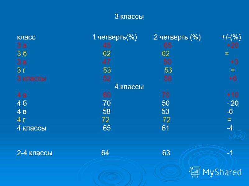 3 классы класс 1 четверть(%) 2 четверть (%) +/-(%) 3 а 45 65 +20 3 б 62 62 = 3 в 47 50 +3 3 г 53 53 = 3 классы 52 58 +6 4 классы 4 а 60 70 +10 4 б 70 50 - 20 4 в 58 53 -6 4 г 72 72 = 4 классы 65 61 -4 2-4 классы 64 63 -1