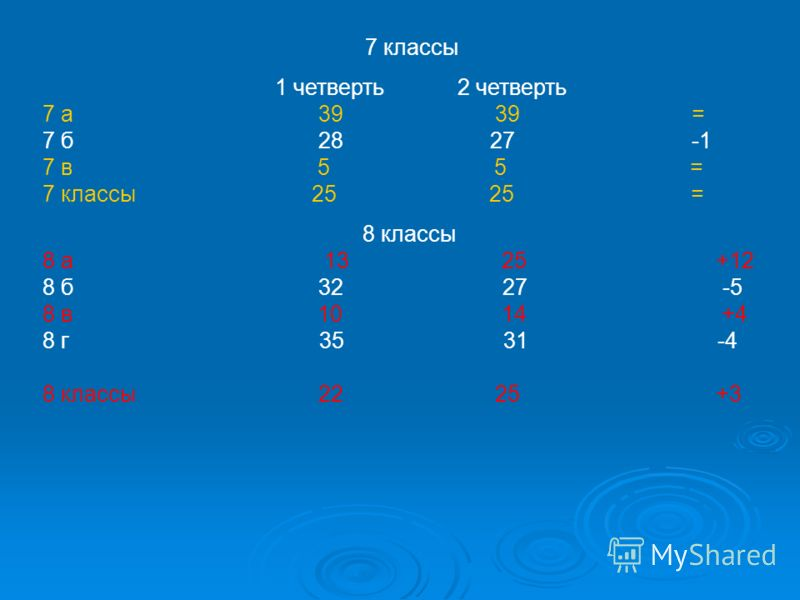 7 классы 1 четверть 2 четверть 7 а 39 39 = 7 б 28 27 -1 7 в 5 5 = 7 классы 25 25 = 8 классы 8 а 13 25 +12 8 б 32 27 -5 8 в 10 14 +4 8 г 35 31 -4 8 классы 22 25 +3