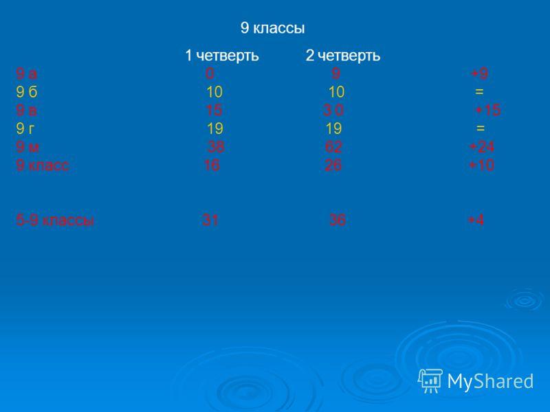 9 классы 1 четверть 2 четверть 9 а 0 9 +9 9 б 10 10 = 9 в 15 3 0 +15 9 г 19 19 = 9 м 38 62 +24 9 класс 16 26 +10 5-9 классы 31 36 +4