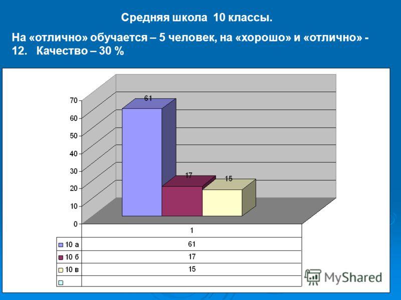 Средняя школа 10 классы. На «отлично» обучается – 5 человек, на «хорошо» и «отлично» - 12. Качество – 30 %
