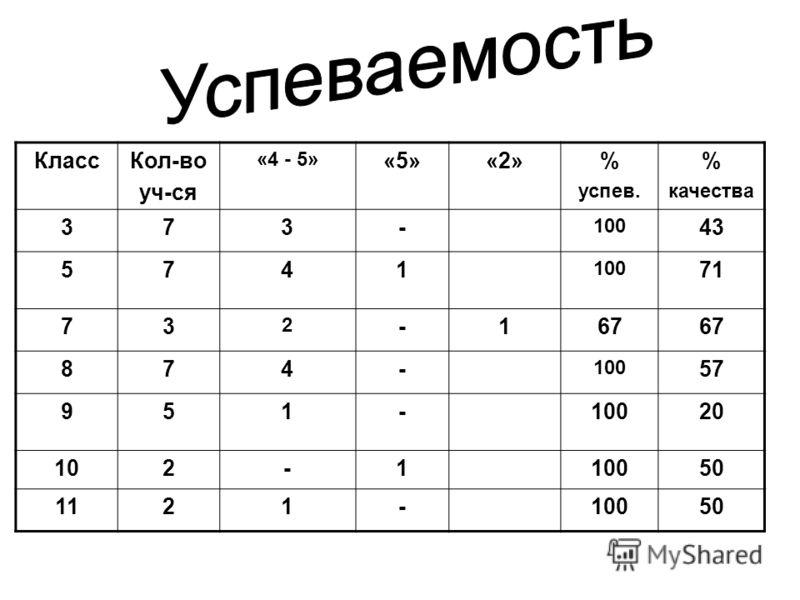 КлассКол-во уч-ся «4 - 5» «5»«2»% успев. % качества 373- 100 43 5741 100 71 73 2 -167 874- 100 57 951-10020 102-110050 1121-10050