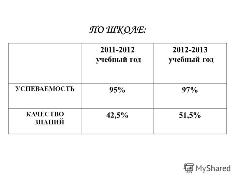 ПО ШКОЛЕ: 2011-2012 учебный год 2012-2013 учебный год УСПЕВАЕМОСТЬ 95%97% КАЧЕСТВО ЗНАНИЙ 42,5%51,5%