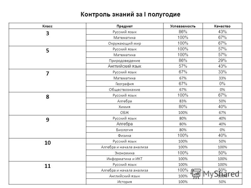 КлассПредметУспеваемостьКачество 3 Русский язык 86%43% Математика 100%67% Окружающий мир 100%67% 5 Русский язык 100%57% Математика 100%57% Природоведение 86%29% Английский язык57%43% 7 Русский язык 67%33% Математика67%33% География 67%0% Обществознан