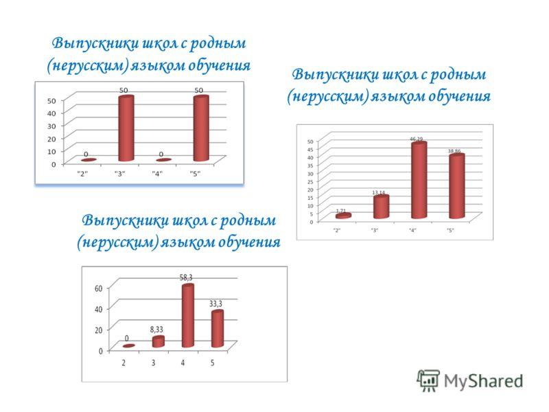Выпускники школ с родным (нерусским) языком обучения
