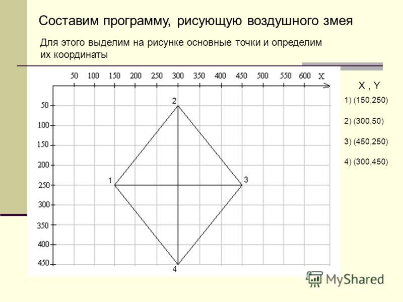 1) (150,250) Х, Y 2) (300,50) 3) (450,250) 4) (300,450) Для этого выделим на рисунке основные точки и определим их координаты Составим программу, рисующую воздушного змея 1 2 3 4