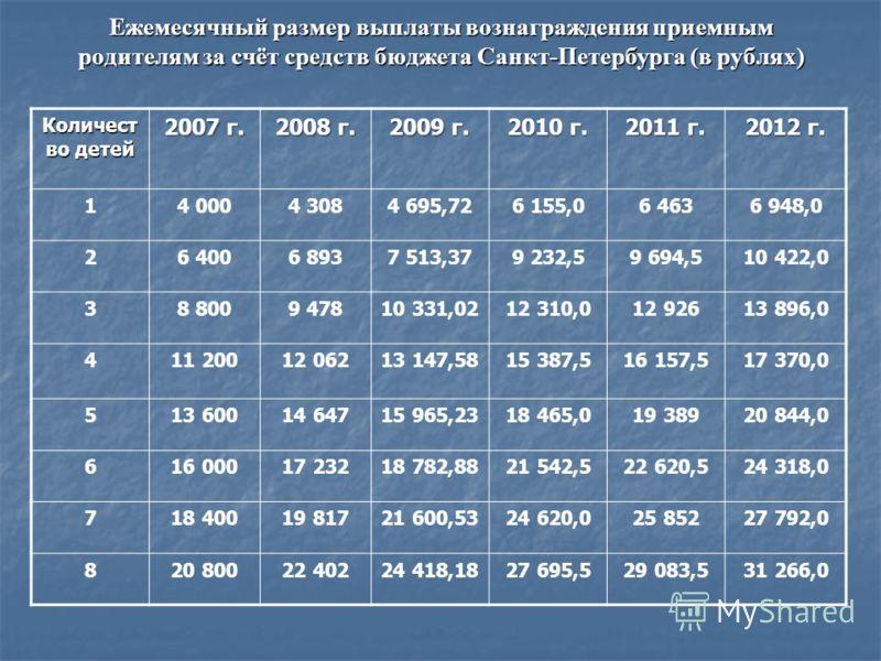 Ежемесячный размер выплаты вознаграждения приемным родителям за счёт средств бюджета Санкт-Петербурга (в рублях) Количест во детей 2007 г. 2008 г. 2009 г. 2010 г. 2011 г. 2012 г. 14 0004 3084 695,726 155,06 4636 948,0 26 4006 8937 513,379 232,59 694,