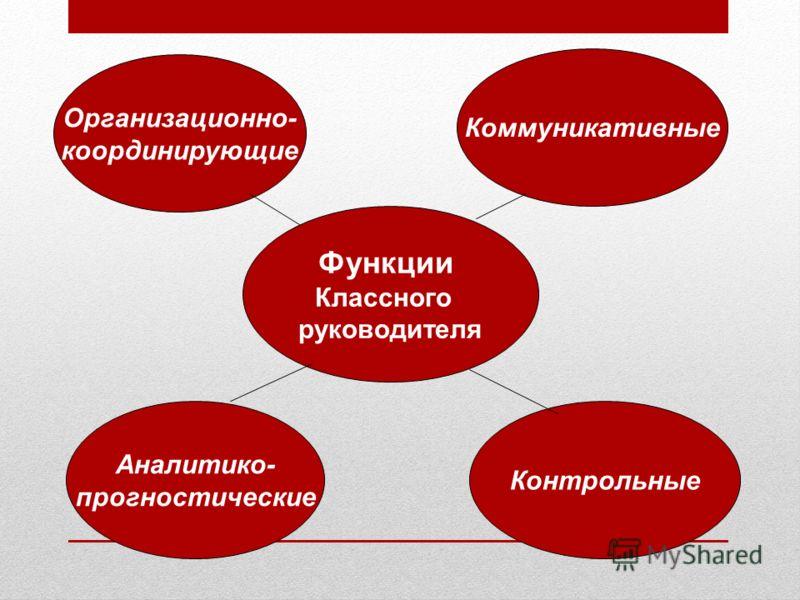 Функции Классного руководителя Организационно- координирующие Коммуникативные Аналитико- прогностические Контрольные