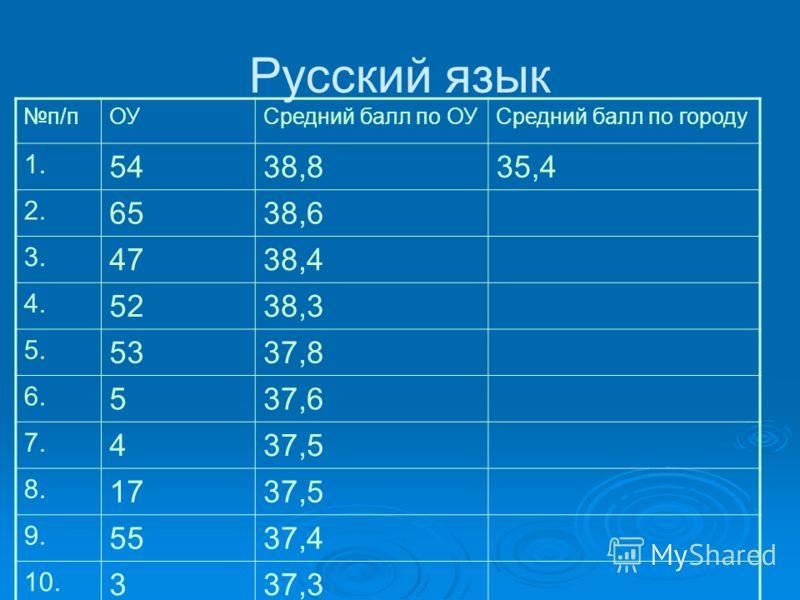Русский язык п/пОУСредний балл по ОУСредний балл по городу 1. 5438,835,4 2. 6538,6 3. 4738,4 4. 5238,3 5. 5337,8 6. 537,6 7. 437,5 8. 1737,5 9. 5537,4 10. 337,3