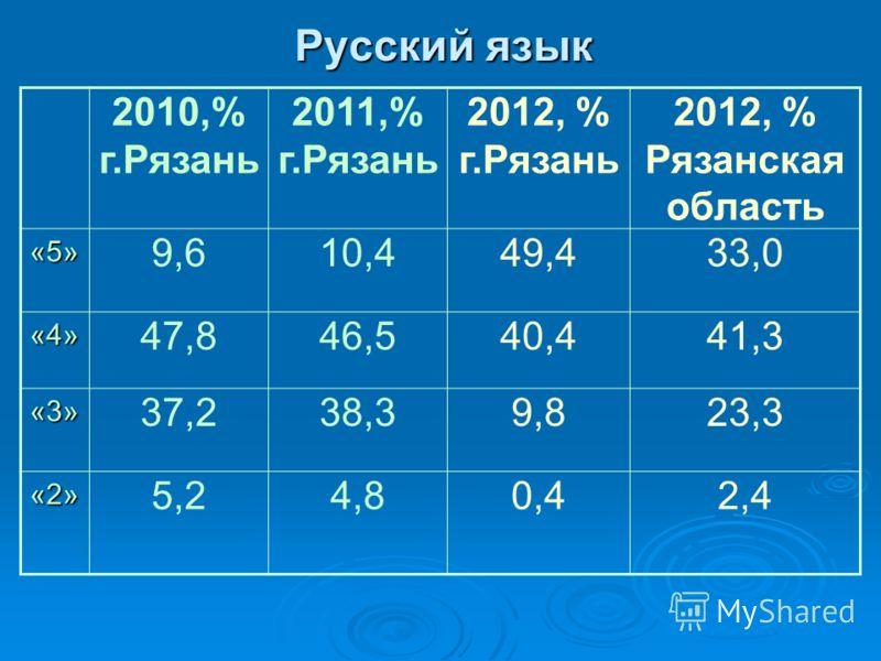 Русский язык 2010,% г.Рязань 2011,% г.Рязань 2012, % г.Рязань 2012, % Рязанская область«5» 9,610,449,433,0 «4» 47,846,540,441,3 «3» 37,238,39,823,3 «2» 5,24,80,42,4