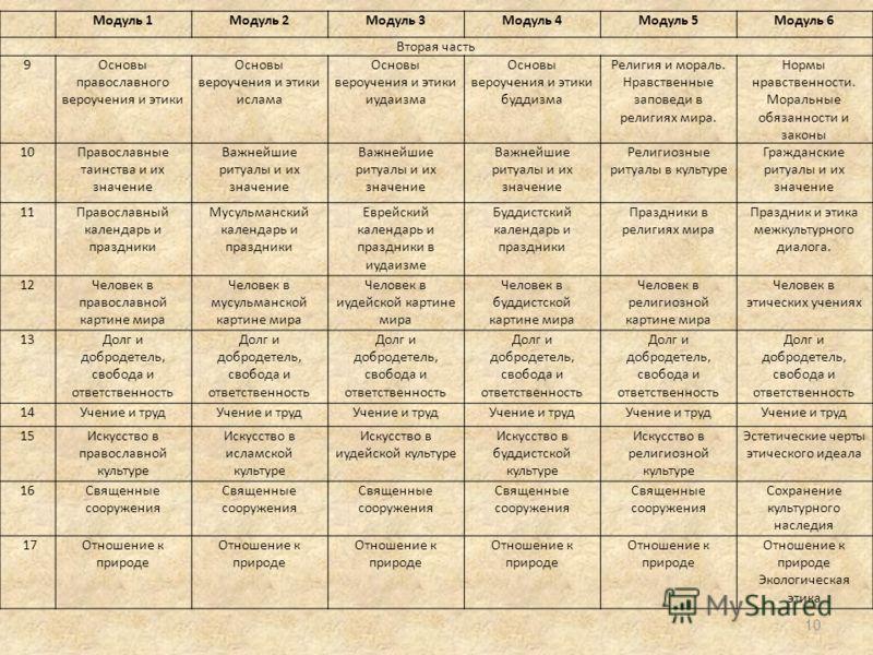Модуль 1Модуль 2Модуль 3Модуль 4Модуль 5Модуль 6 Вторая часть 9Основы православного вероучения и этики Основы вероучения и этики ислама Основы вероучения и этики иудаизма Основы вероучения и этики буддизма Религия и мораль. Нравственные заповеди в ре