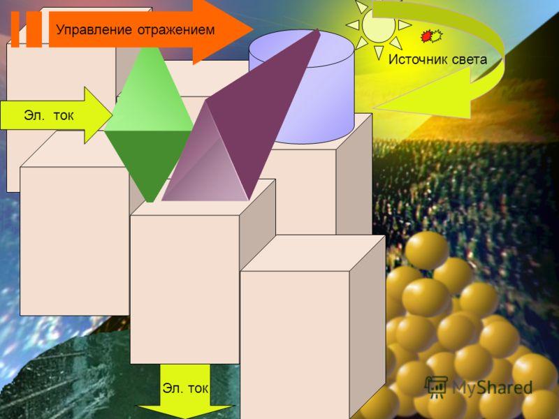Управление отражением Эл. ток Источник света