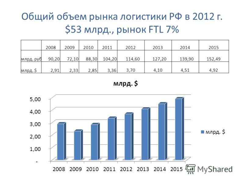 Общий объем рынка логистики РФ в 2012 г. $53 млрд., рынок FTL 7% 20082009201020112012201320142015 млрд. руб 90,20 72,10 88,30 104,20 114,60 127,20 139,90 152,49 млрд. $ 2,91 2,33 2,85 3,36 3,70 4,10 4,51 4,92