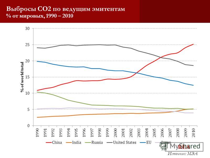 REA Источник: МЭА 1990 – 2010, % of world total Выбросы CO2 по ведущим эмитентам % от мировых, 1990 – 2010