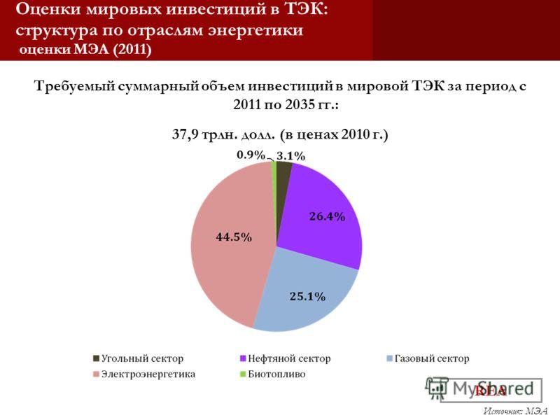 REA Оценки мировых инвестиций в ТЭК: структура по отраслям энергетики оценки МЭА (2011) Требуемый суммарный объем инвестиций в мировой ТЭК за период с 2011 по 2035 гг.: 37,9 трлн. долл. (в ценах 2010 г.) Источник: МЭА