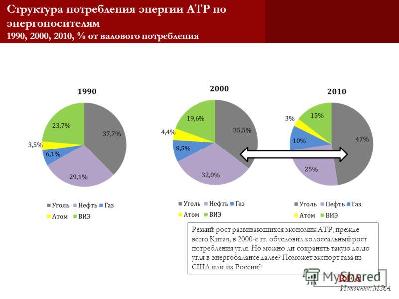 REA Структура потребления энергии АТР по энергоносителям 1990, 2000, 2010, % от валового потребления Источник: МЭА Резкий рост развивающихся экономик АТР, прежде всего Китая, в 2000-е гг. обусловил колоссальный рост потребления угля. Но можно ли сохр