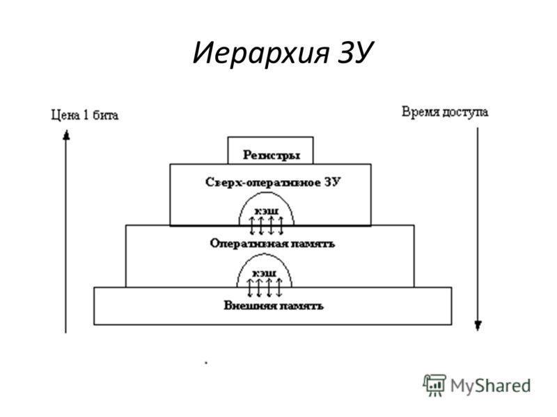 Иерархия ЗУ