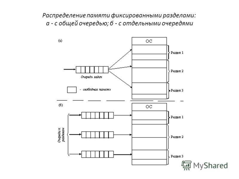 Распределение памяти фиксированными разделами: а - с общей очередью; б - с отдельными очередями