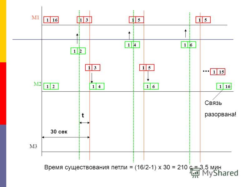 M1 M2 M3 1 161 2 1 3 1 4 1 5 30 сек t 1 51 6 1 51 151 16... Связь разорвана! Время существования петли = (16/2-1) x 30 = 210 c = 3,5 мин