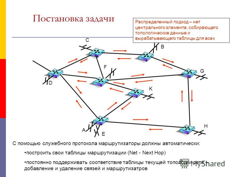Постановка задачи A E D C H K F G B С помощью служебного протокола маршрутизаторы должны автоматически: построить свои таблицы маршрутизации (Net - Next Hop) постоянно поддерживать соответствие таблицы текущей топологии сети – добавление и удаление с