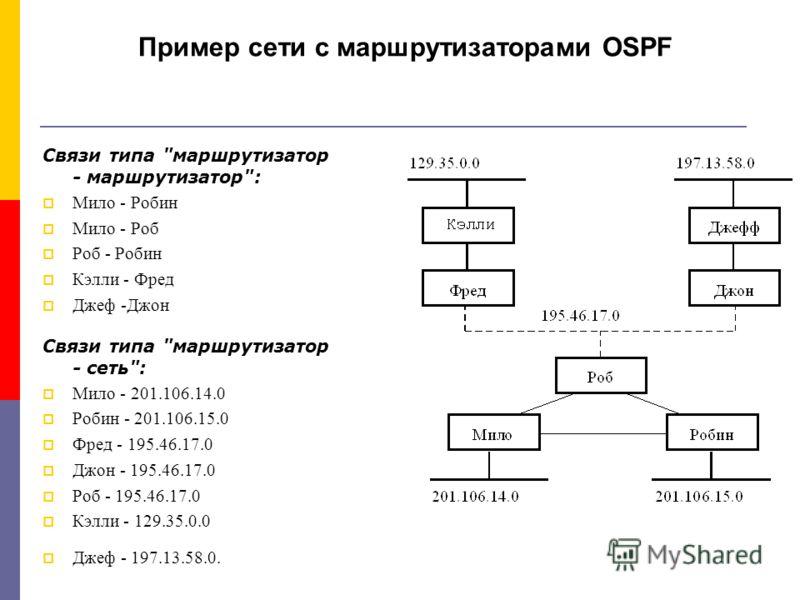 Пример сети с маршрутизаторами OSPF Cвязи типа
