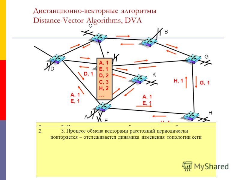 Дистанционно-векторные алгоритмы Distance-Vector Algorithms, DVA A E D C H K F G B 1. Каждый маршрутизатор рассылает всем непосредственным соседям вектор расстояний до известных ему сетей Расстояние (метрика) – в хопах (промежуточных мршрутизаторах);