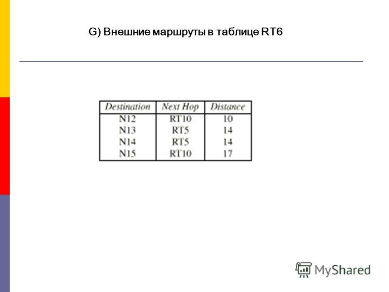 G) Внешние маршруты в таблице RT6