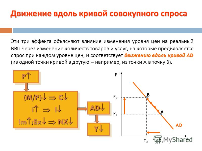 Эффекты, объясняющие отрицательный наклон кривой совокупного спроса : эффект Манделла - Флеминга Эффект чистого экспорта Эффект чистого экспорта ( эффект внешней торговли эффект Манделла - Флеминга или эффект Манделла - Флеминга ): Когда уровень цен