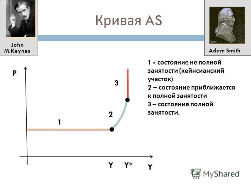 Условия построения кривой АS объем выпуска зависит только от количества факторов производства и технологии; изменения в факторах производства и технологии происходят медленно; экономика функционирует в условиях полной занятости и объем выпуска равен