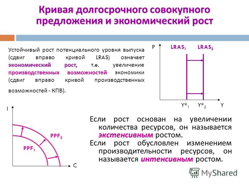 Изменения уровня цен движению вдоль Изменения уровня цен не могут повлиять на уровень выпуска, потому что он определяется количеством и качеством ( производительностью ) экономических ресурсов и имеющейся технологией и соответствует движению вдоль кр
