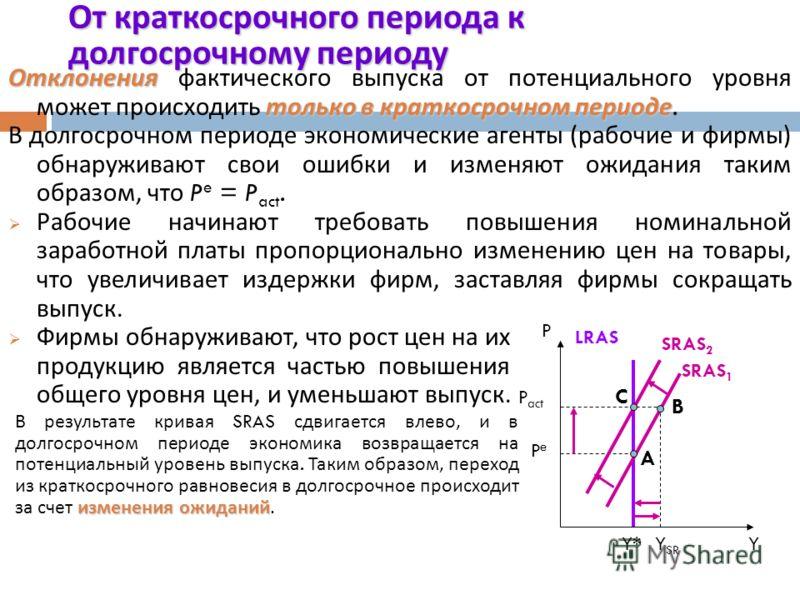 наклон 1/ Из формулы Лукаса для уровня выпуска в краткосрочном периоде следует, что наклон кривой краткосрочного совокупного предложения равен 1/. высокой инфляции мал SRAS крутая Лукас проанализировал ситуацию в разных странах мира и пришел к выводу