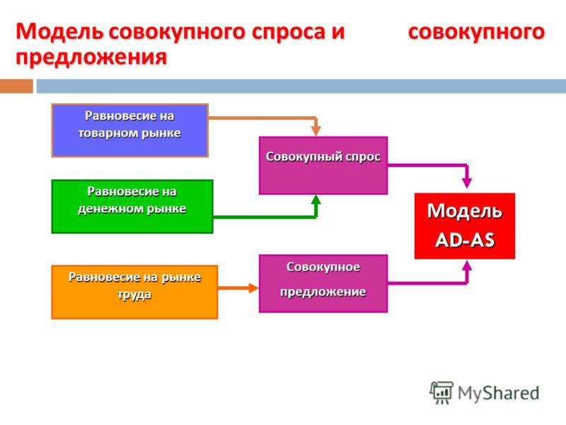 Макроэкономическое равновесие в модели совокупного спроса и совокупного предложения Вопрос 4